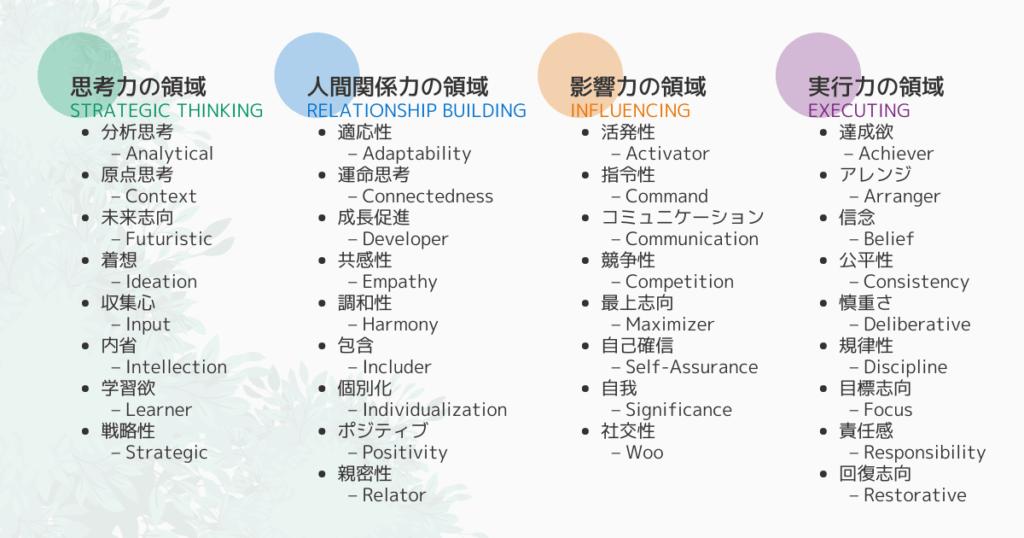 ストレングスファインダー34資質の日本語・英語対応早見表