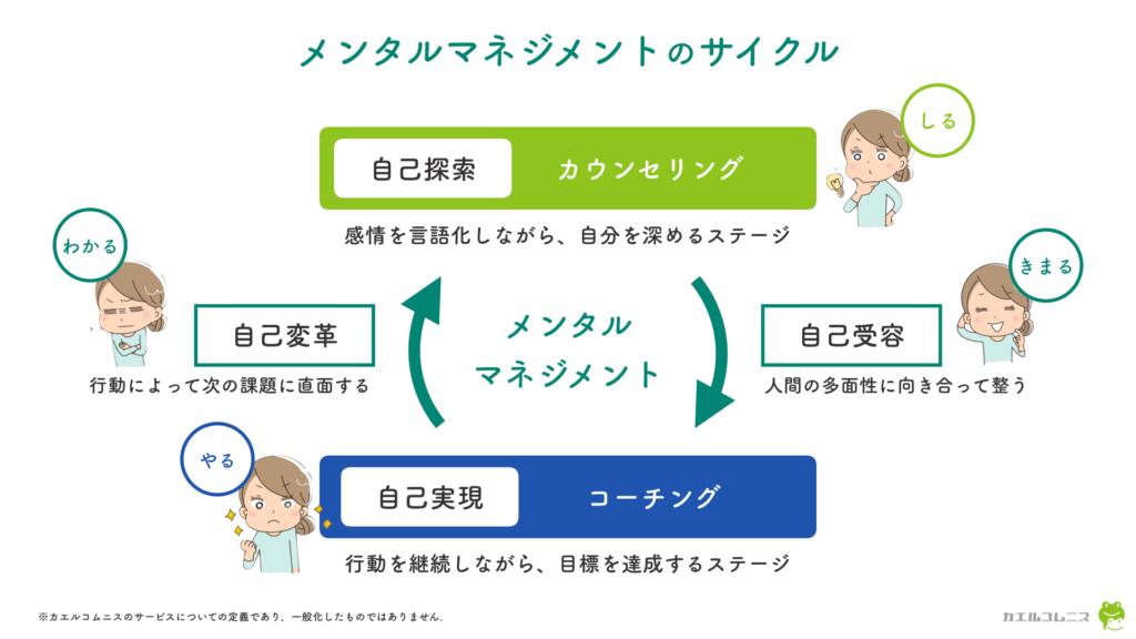 メンタルマネジメントのサイクル