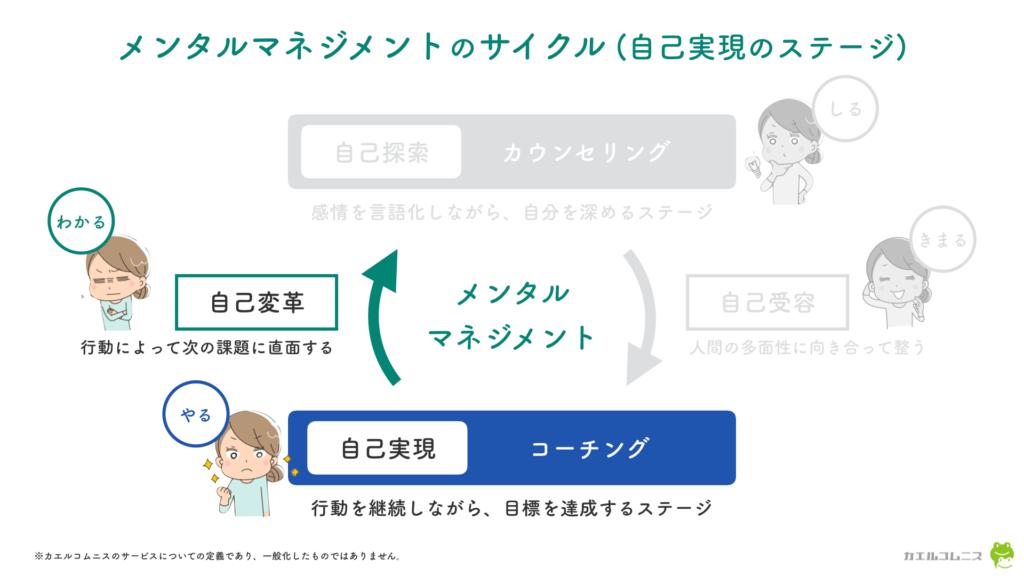 メンタルマネジメントのサイクル (自己実現のステージ)